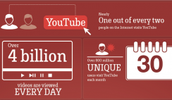 YouTube to improve your business
